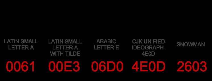 Unicode character examples